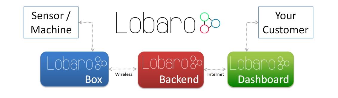 Lobaro full stack IoT development startup