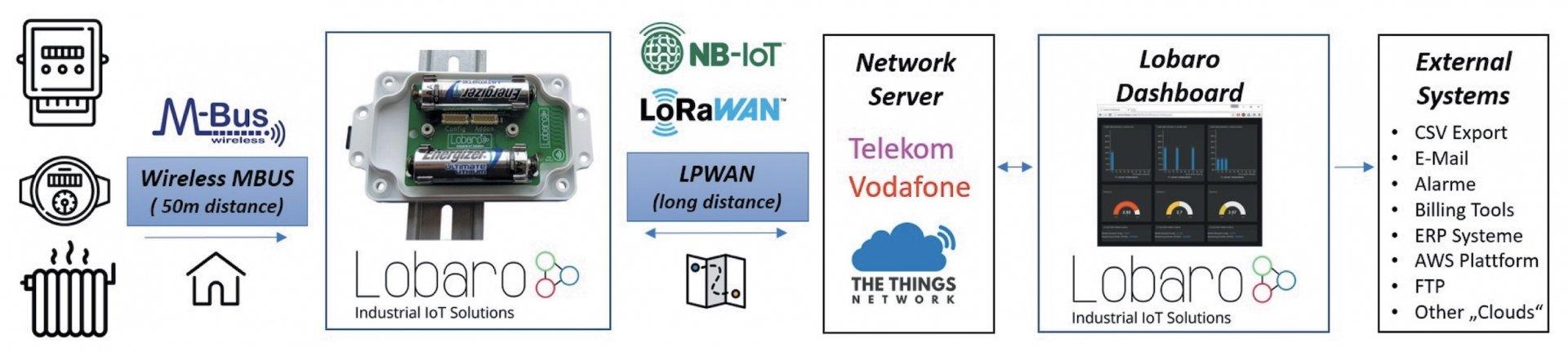 Wireless MBus über LoRaWAN Bridge (wMBUS LoRa) – Lobaro com