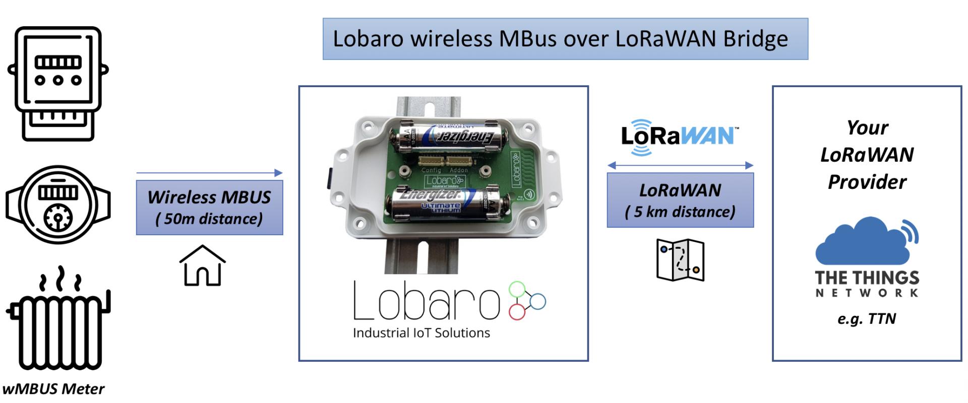 wireless MBUS over LoRaWAN / LPWAN Bridge Systemoverview