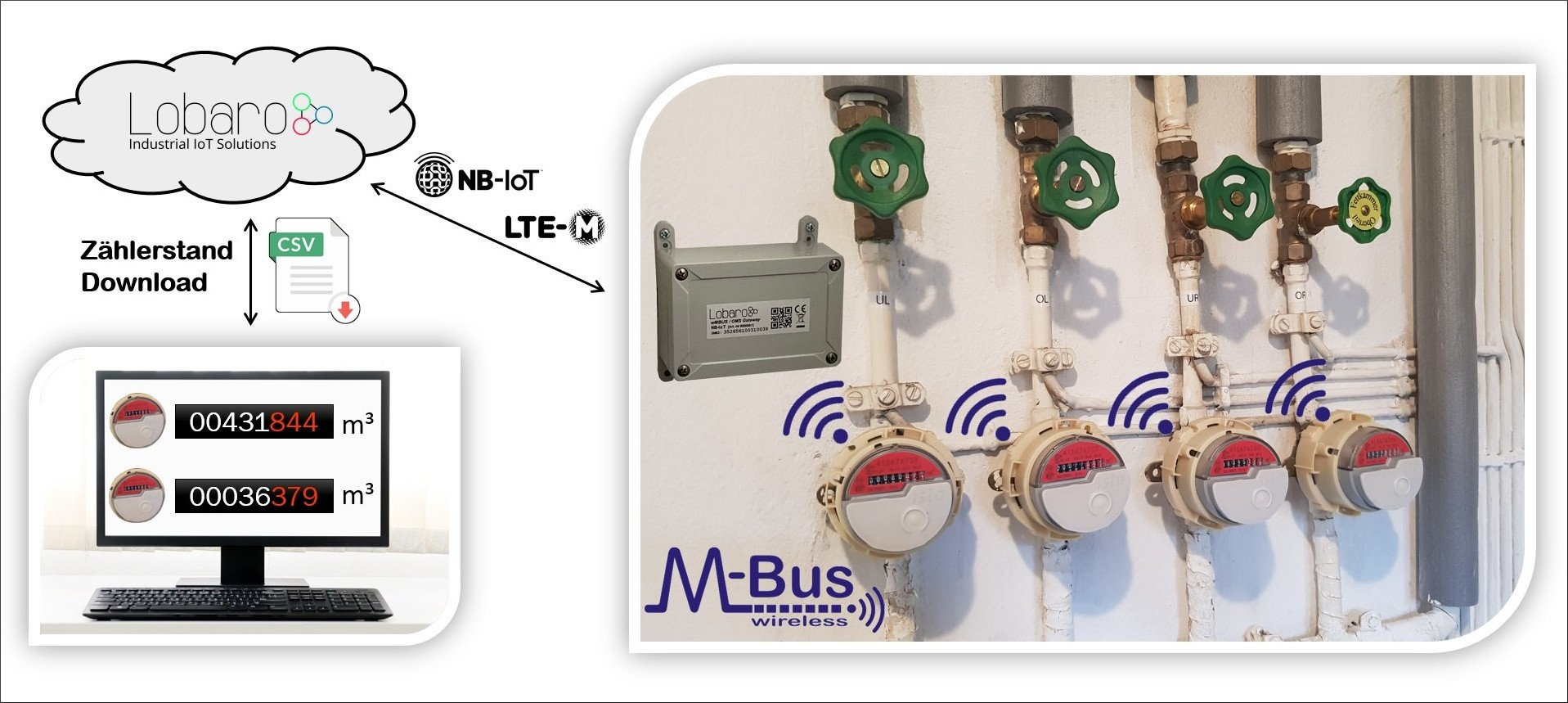 Narrowband IoT wireless M-Bus