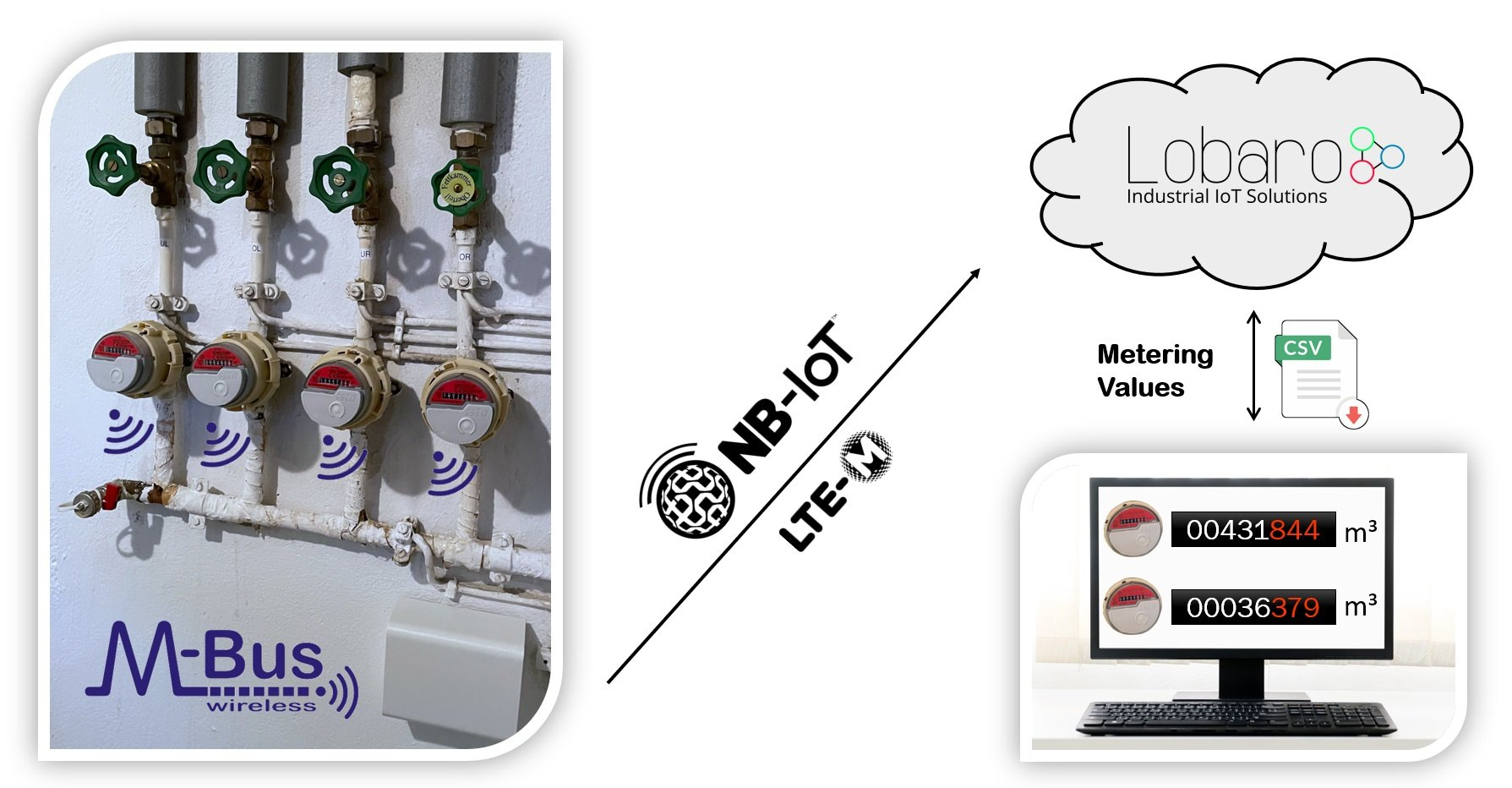 wireless MBUS Gateway for NB-IoT LTE-M1